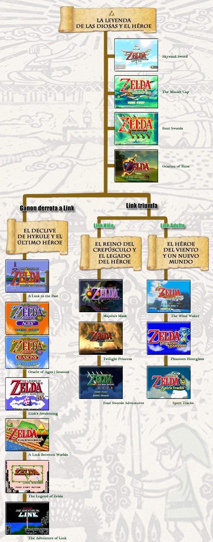 Cronologia De Los Juegos De Zelda Universo Zelda