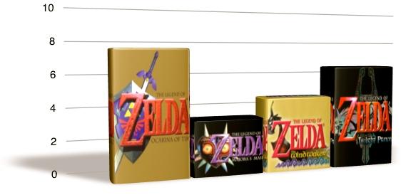 Las ventas de cada Zelda en gráficas por plataformas y más