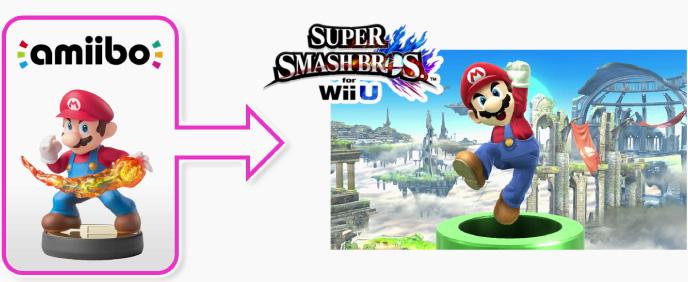 Más luz a cómo funcionan las Figuras Amiibo en Super Smash Bros U
