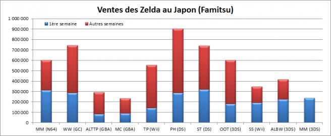 Comparación de las ventas de Zelda en Japón en una imagen