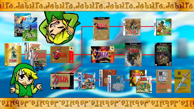 ¿Qué opinas de los cambios recientes a la cronología de The Legend of Zelda?